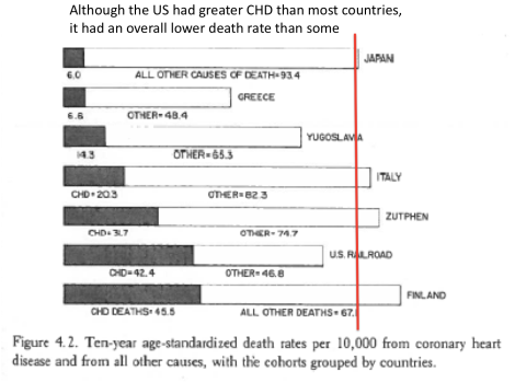 Ancel Keys all deaths clearer