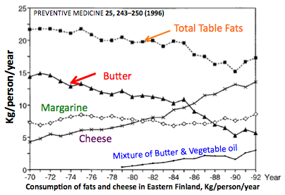 Butter Intake in Finland