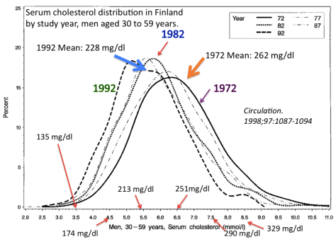 Cholesterol Distributions in Finland