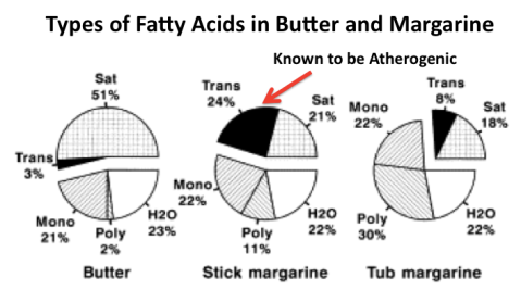 Margarine Composition w Labels