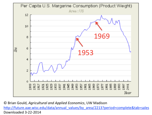 Margarine Intake US 1909 to 2001