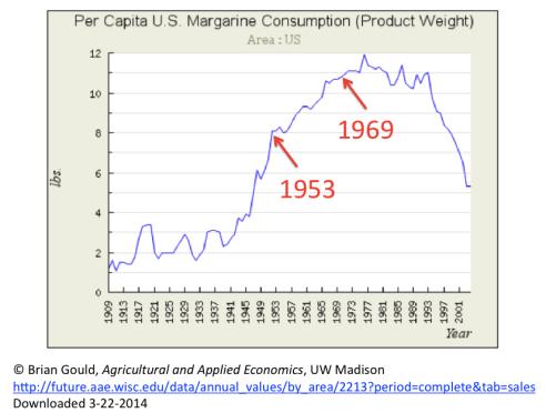 Margarine Intake US 1909 to 2001