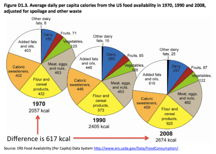 Food Availability 1970 to 2008