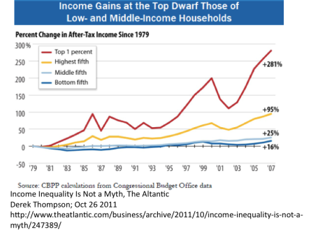 Income Inequality is real 2011 Atlantic Mag