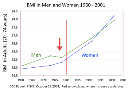 Increase in BMI
