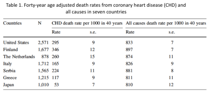 Table 1 - 40 yr CHD death rates