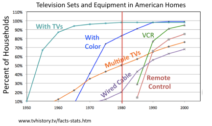 TVs and Equipment in Am homes