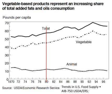 Vegetable oil consumption