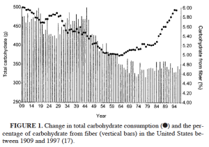 Total Carbs vs Fiber Intake AJCN 2004