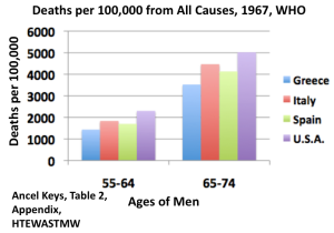 Deaths fr All Causes 1967 Ancel Keys